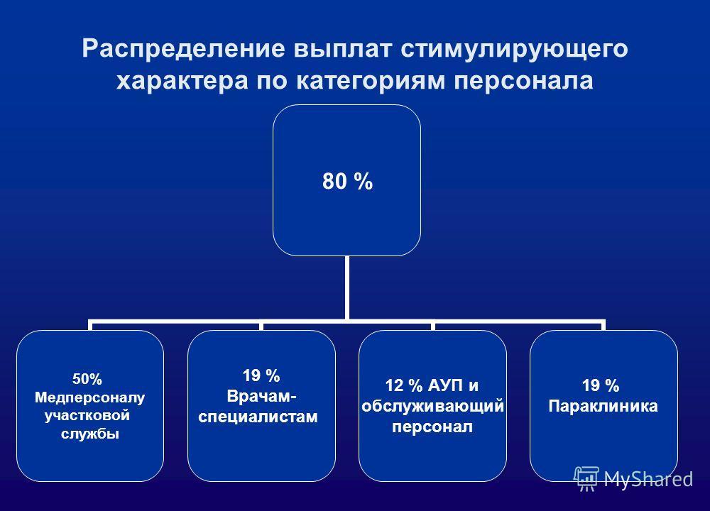 Распределение выплат стимулирующего характера по категориям персонала 80 % 50% Медперсоналу участковой службы 19 % Врачам- специалистам 12 % АУП и обслуживающий персонал 19 % Параклиника