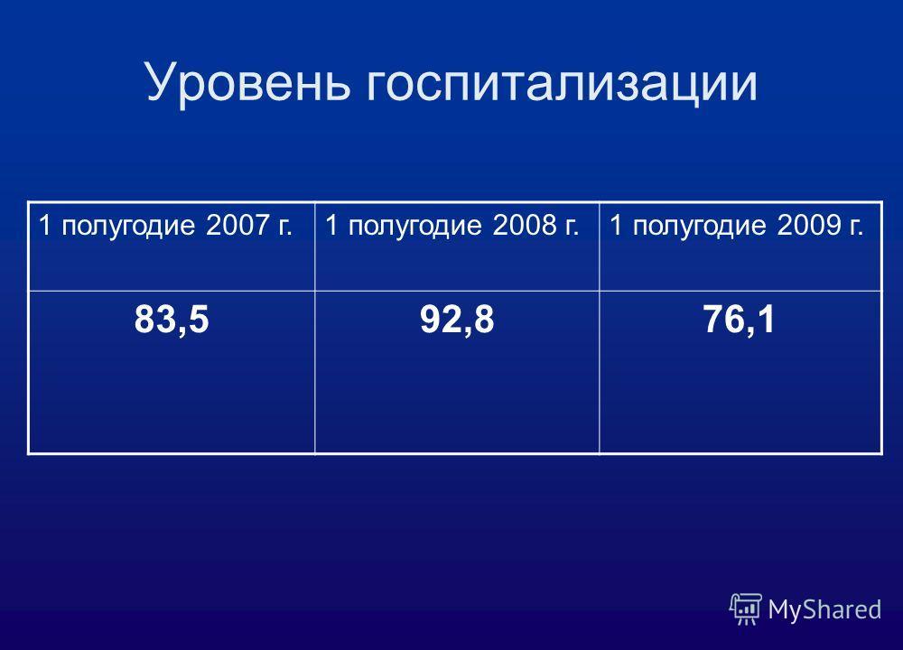 Уровень госпитализации 1 полугодие 2007 г.1 полугодие 2008 г.1 полугодие 2009 г. 83,592,876,1