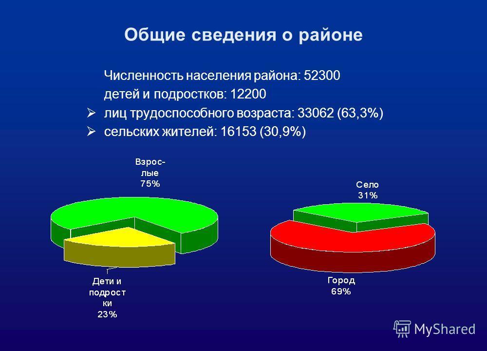 Численность населения района: 52300 детей и подростков: 12200 лиц трудоспособного возраста: 33062 (63,3%) сельских жителей: 16153 (30,9%) Общие сведения о районе