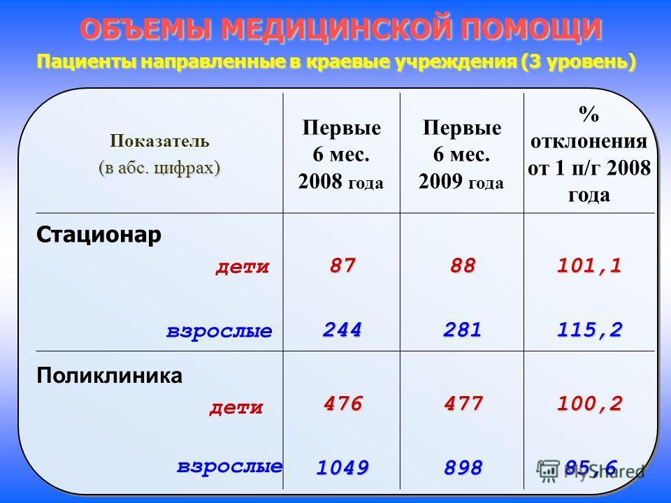 ОБЪЕМЫ МЕДИЦИНСКОЙ ПОМОЩИ Пациенты направленные в краевые учреждения (3 уровень) Показатель (в абс. цифрах) Первые 6 мес. 2008 года Первые 6 мес. 2009 года % отклонения от 1 п/г 2008 года Стационар дети взрослые8724488281101,1115,2 Поликлиника дети в