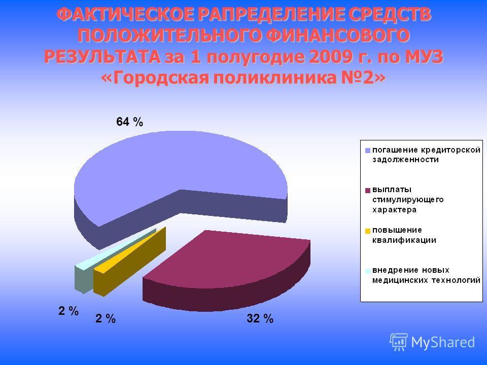ФАКТИЧЕСКОЕ РАПРЕДЕЛЕНИЕ СРЕДСТВ ПОЛОЖИТЕЛЬНОГО ФИНАНСОВОГО РЕЗУЛЬТАТА за 1 полугодие 2009 г. по МУЗ «Городская поликлиника 2» 2 % 32 % 64 %