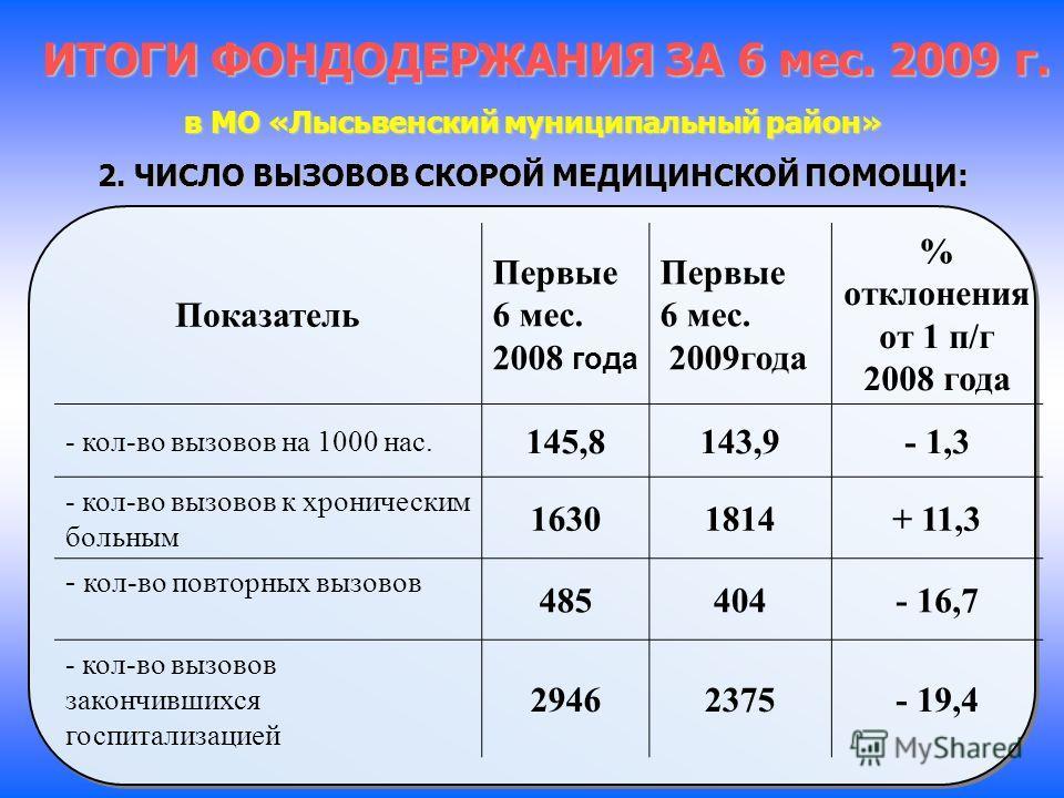 ИТОГИ ФОНДОДЕРЖАНИЯ ЗА 6 мес. 2009 г. в МО «Лысьвенский муниципальный район» 2. ЧИСЛО ВЫЗОВОВ СКОРОЙ МЕДИЦИНСКОЙ ПОМОЩИ: Показатель Первые 6 мес. 2008 года Первые 6 мес. 2009года % отклонения от 1 п/г 2008 года - кол-во вызовов на 1000 нас. 145,8143,