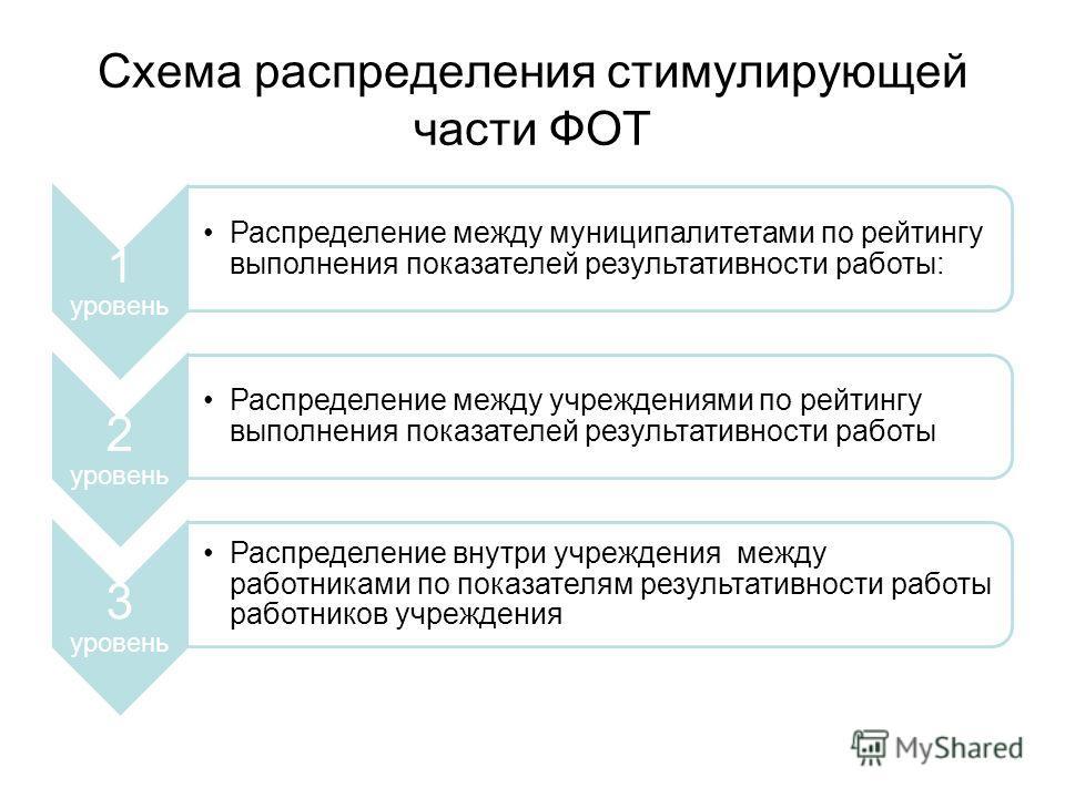 Схема распределения стимулирующей части ФОТ 1 уровень Распределение между муниципалитетами по рейтингу выполнения показателей результативности работы: 2 уровень Распределение между учреждениями по рейтингу выполнения показателей результативности рабо
