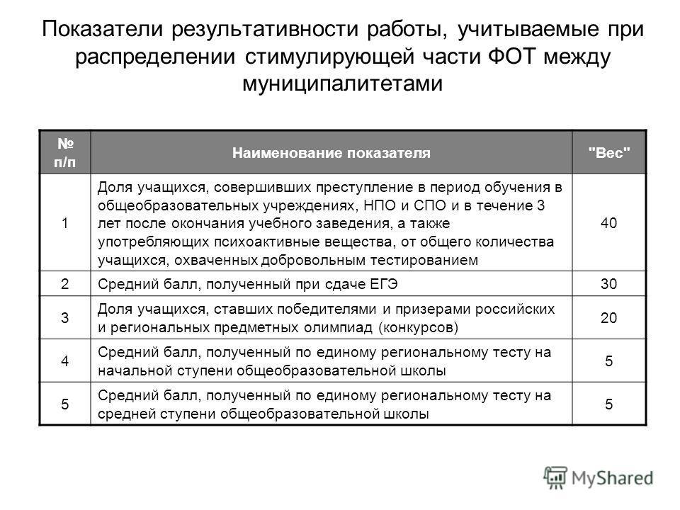 Показатели результативности работы, учитываемые при распределении стимулирующей части ФОТ между муниципалитетами п/п Наименование показателя