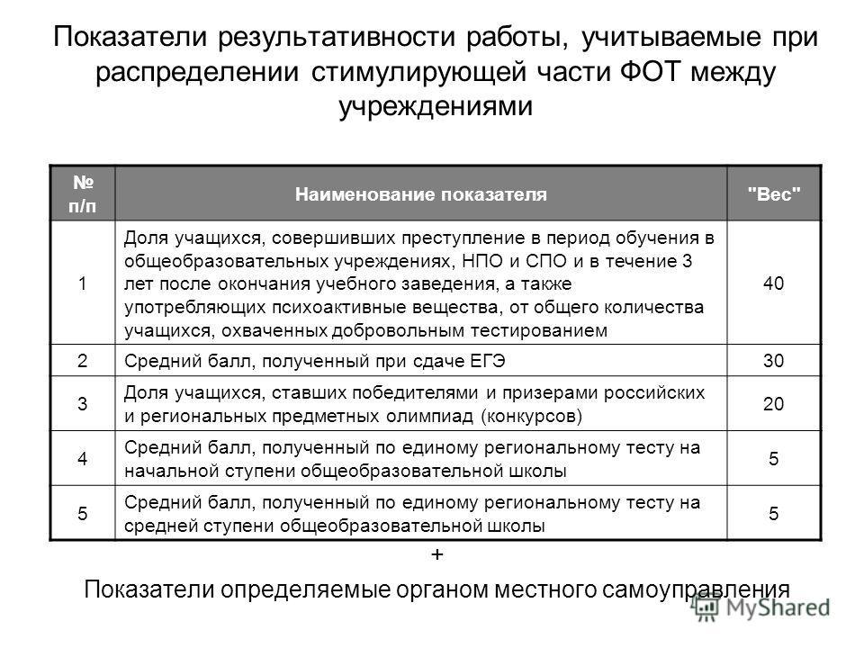 Показатели результативности работы, учитываемые при распределении стимулирующей части ФОТ между учреждениями + Показатели определяемые органом местного самоуправления п/п Наименование показателя