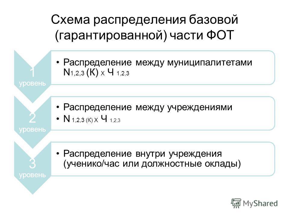 Схема распределения базовой (гарантированной) части ФОТ 1 уровень Распределение между муниципалитетами N 1,2,3 (К) Х Ч 1,2,3 2 уровень Распределение между учреждениями N 1,2,3 (К) Х Ч 1,2,3 3 уровень Распределение внутри учреждения (ученико/час или д