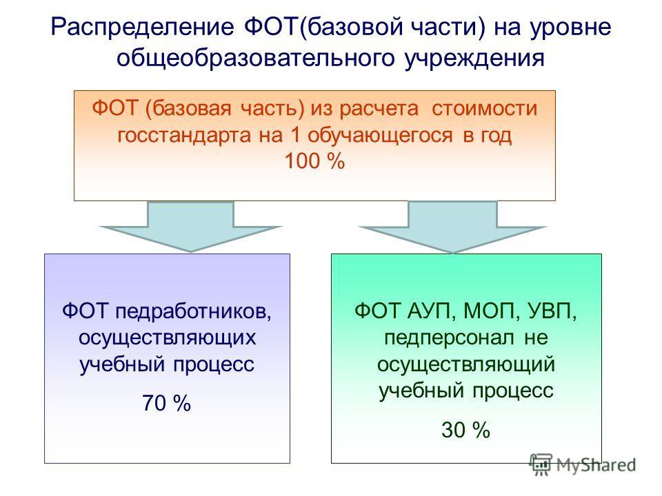 ФОТ (базовая часть) из расчета стоимости госстандарта на 1 обучающегося в год 100 % ФОТ педработников, осуществляющих учебный процесс 70 % ФОТ АУП, МОП, УВП, педперсонал не осуществляющий учебный процесс 30 % Распределение ФОТ(базовой части) на уровн