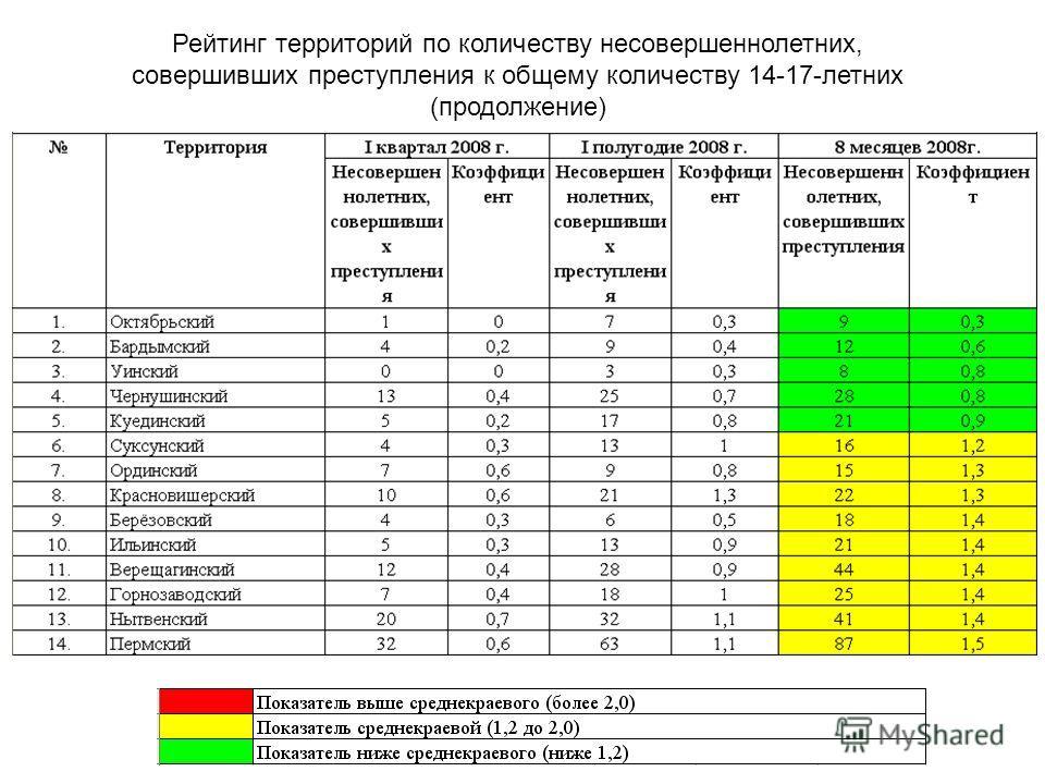Рейтинг территорий по количеству несовершеннолетних, совершивших преступления к общему количеству 14-17-летних (продолжение)