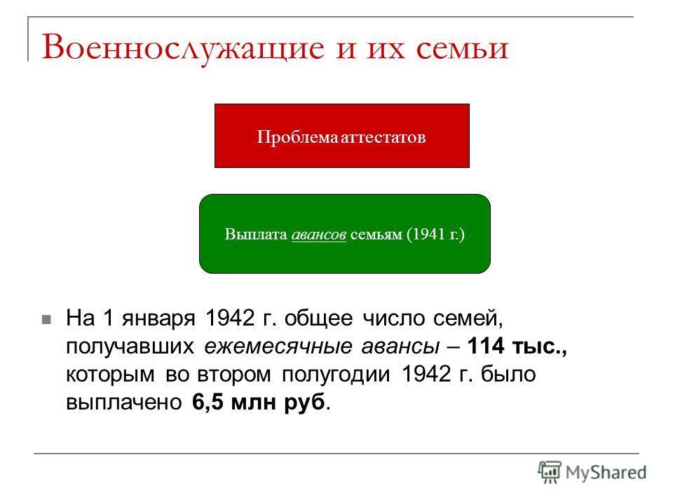 Военнослужащие и их семьи На 1 января 1942 г. общее число семей, получавших ежемесячные авансы – 114 тыс., которым во втором полугодии 1942 г. было выплачено 6,5 млн руб. Проблема аттестатов Выплата авансов семьям (1941 г.)