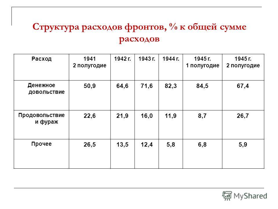Структура расходов фронтов, % к общей сумме расходов Расход1941 2 полугодие 1942 г.1943 г.1944 г.1945 г. 1 полугодие 1945 г. 2 полугодие Денежное довольствие 50,964,671,682,384,567,4 Продовольствие и фураж 22,621,916,011,98,726,7 Прочее 26,513,512,45
