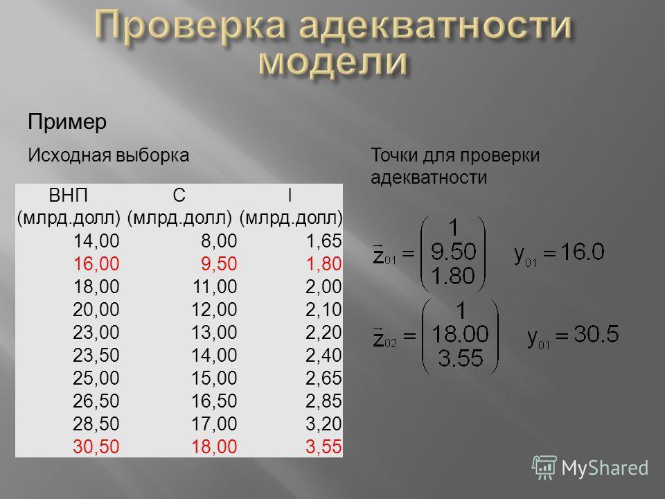 Пример ВНП (млрд.долл) С (млрд.долл) I (млрд.долл) 14,008,001,65 16,009,501,80 18,0011,002,00 20,0012,002,10 23,0013,002,20 23,5014,002,40 25,0015,002,65 26,5016,502,85 28,5017,003,20 30,5018,003,55 Исходная выборкаТочки для проверки адекватности