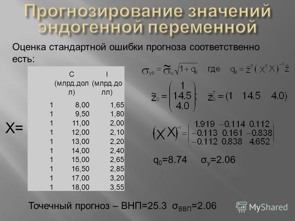 Оценка стандартной ошибки прогноза соответственно есть: С (млрд.дол л) I (млрд.до лл) 18,001,65 19,501,80 111,002,00 112,002,10 113,002,20 114,002,40 115,002,65 116,502,85 117,003,20 118,003,55 Х= q 0 =8.74 σ y =2.06 Точечный прогноз – ВНП=25.3 σ ВВП