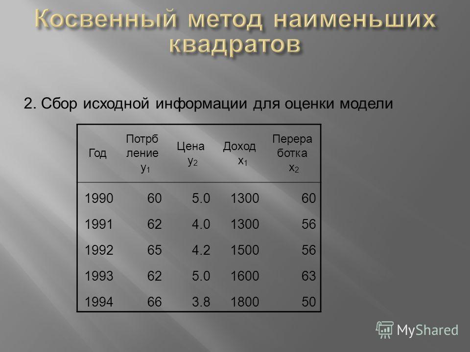 2. Сбор исходной информации для оценки модели Год Потрб ление y 1 Цена y 2 Доход x 1 Перера ботка x 2 1990605.0130060 1991624.0130056 1992654.2150056 1993625.0160063 1994663.8180050