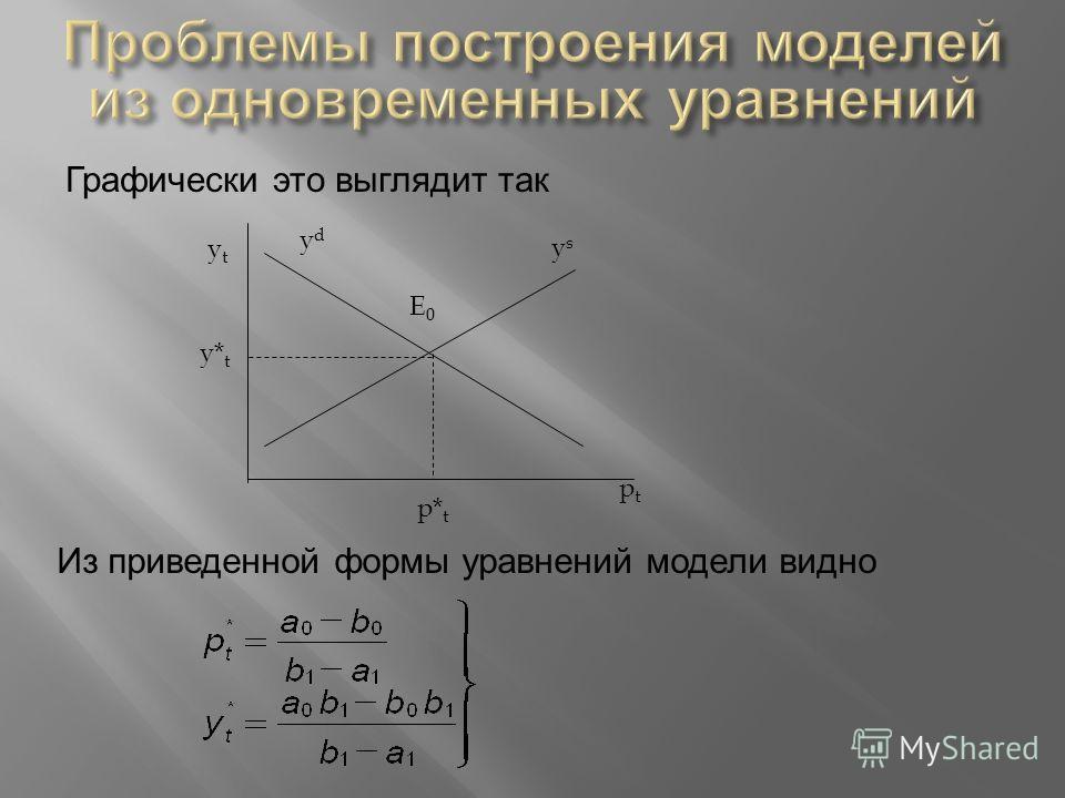 ptpt ytyt ydyd ysys E0E0 Графически это выглядит так p* t y* t Из приведенной формы уравнений модели видно