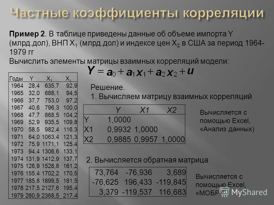 Пример 2. В таблице приведены данные об объеме импорта Y (млрд.дол), ВНП X 1 (млрд.дол) и индексе цен X 2 в США за период 1964- 1979 гг Вычислить элементы матрицы взаимных корреляций модели: ГодыYX1X1 X2X2 196428,4635,792,9 196532,0688,194,5 196637,7