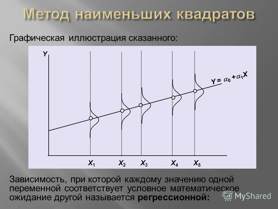 Графическая иллюстрация сказанного: Y = 0 + 1 X Y X3X3 X5X5 X4X4 X1X1 X2X2 Зависимость, при которой каждому значению одной переменной соответствует условное математическое ожидание другой называется регрессионной: