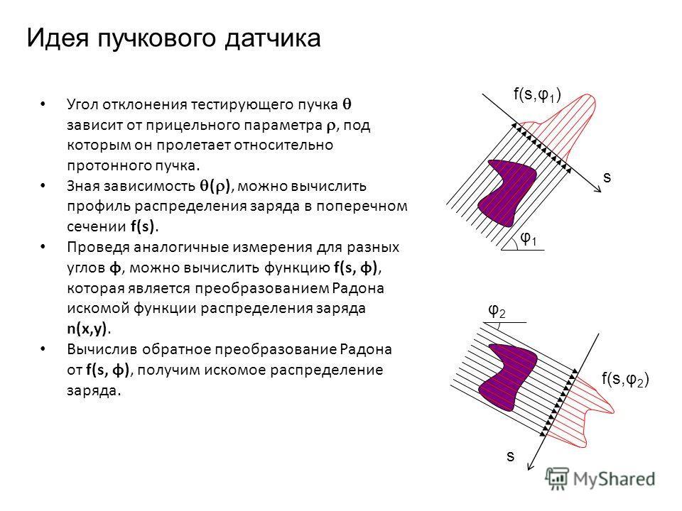 φ1φ1 s f(s,φ 1 ) Угол отклонения тестирующего пучка зависит от прицельного параметра, под которым он пролетает относительно протонного пучка. Зная зависимость ( ), можно вычислить профиль распределения заряда в поперечном сечении f(s). Проведя аналог