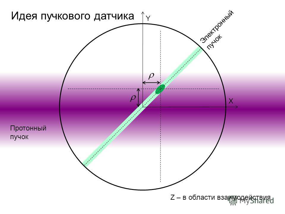 Протонный пучок Y X Электронный пучок Z – в области взаимодействия Идея пучкового датчика