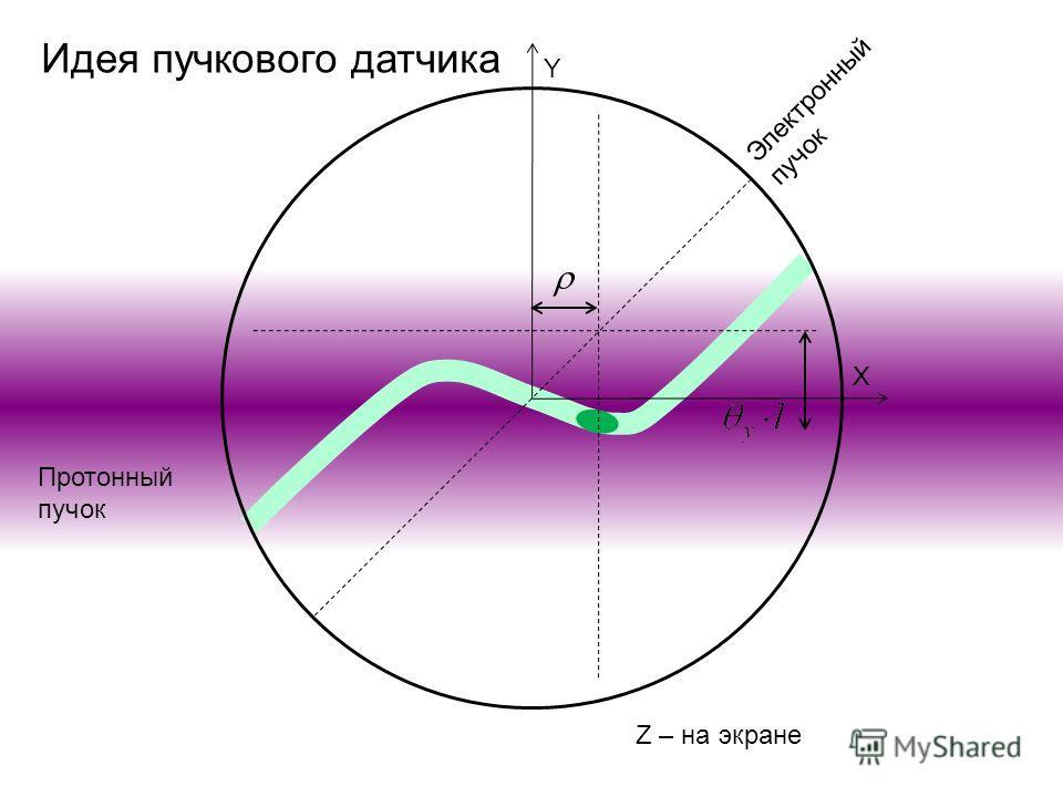 Протонный пучок Y X Электронный пучок Z – на экране Идея пучкового датчика