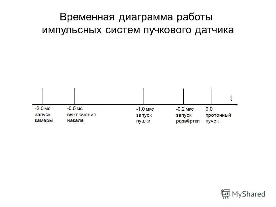 Временная диаграмма работы импульсных систем пучкового датчика