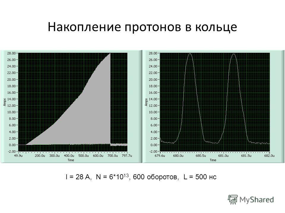 I = 28 A, N = 6*10 13, 600 оборотов, L = 500 нс Накопление протонов в кольце