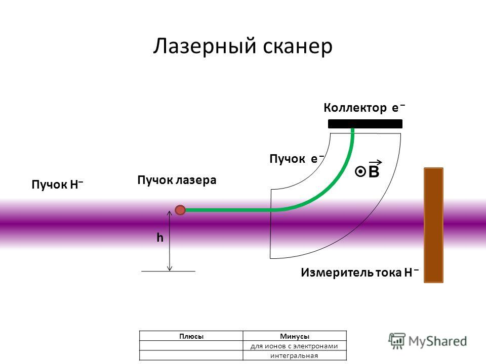 Лазерный сканер Пучок H – Пучок лазера Коллектор e – Измеритель тока H – Пучок e – h B ПлюсыМинусы для ионов с электронами интегральная