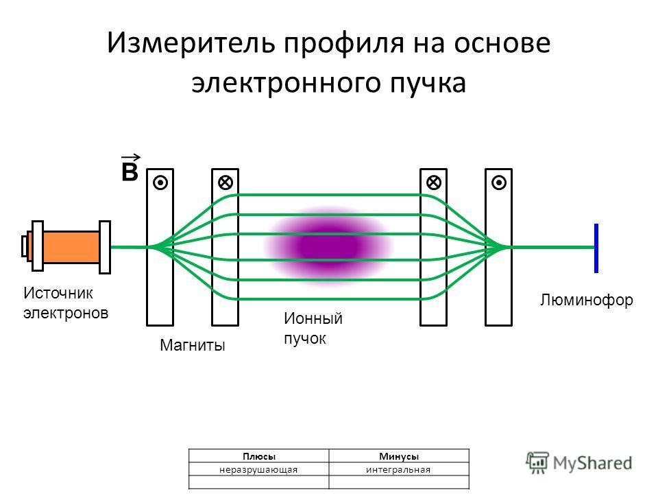 Измеритель профиля на основе электронного пучка B Источник электронов Ионный пучок Магниты Люминофор ПлюсыМинусы неразрушающаяинтегральная