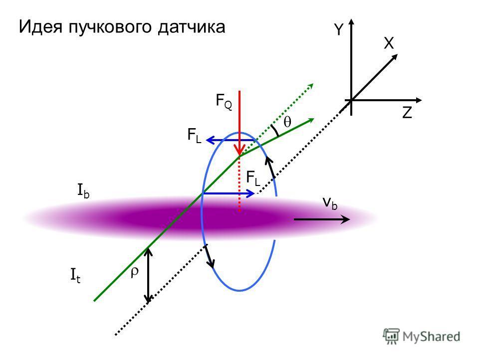 FLFL ItIt IbIb FLFL FQFQ Y Z X vbvb Идея пучкового датчика