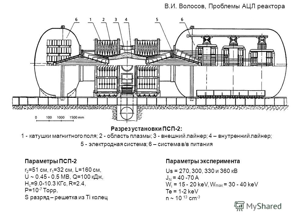 В.И. Волосов, Проблемы АЦЛ реактора Разрез установки ПСП-2: 1 - катушки магнитного поля; 2 - область плазмы; 3 - внешний лайнер; 4 – внутренний лайнер; 5 - электродная система; 6 – система в/в питания Параметры ПСП-2 r 2 =51 см, r 1 =32 см, L=160 см,