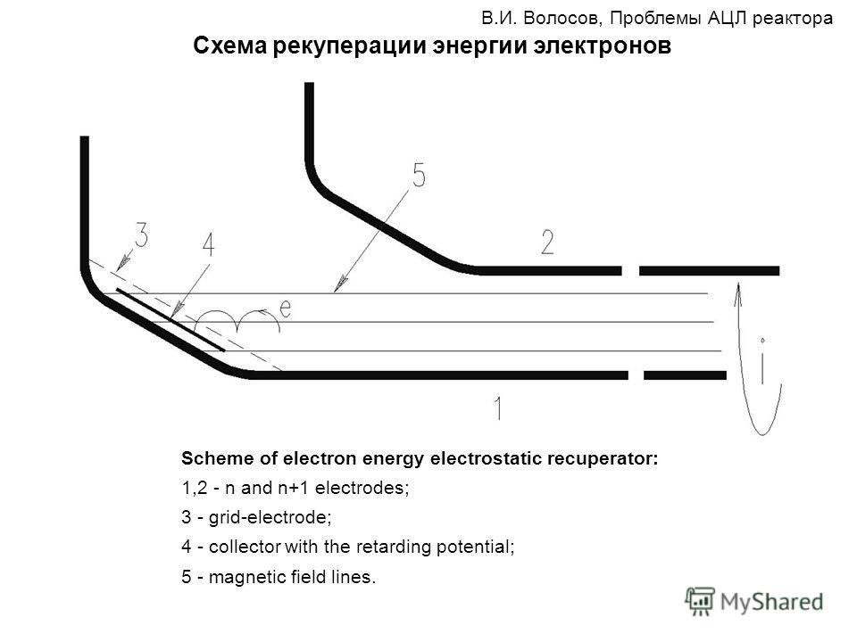 Scheme of electron energy electrostatic recuperator: 1,2 - n and n+1 electrodes; 3 - grid-electrode; 4 - collector with the retarding potential; 5 - magnetic field lines. В.И. Волосов, Проблемы АЦЛ реактора Схема рекуперации энергии электронов