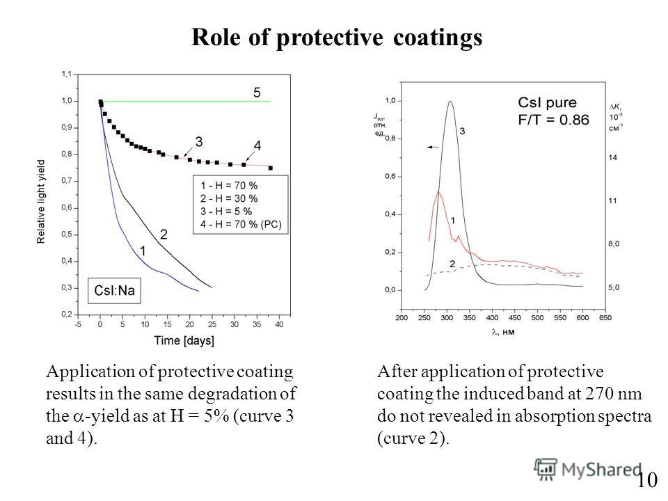 Role of protective coatings 10 Application of protective coating results in the same degradation of the -yield as at H = 5% (curve 3 and 4). After application of protective coating the induced band at 270 nm do not revealed in absorption spectra (cur