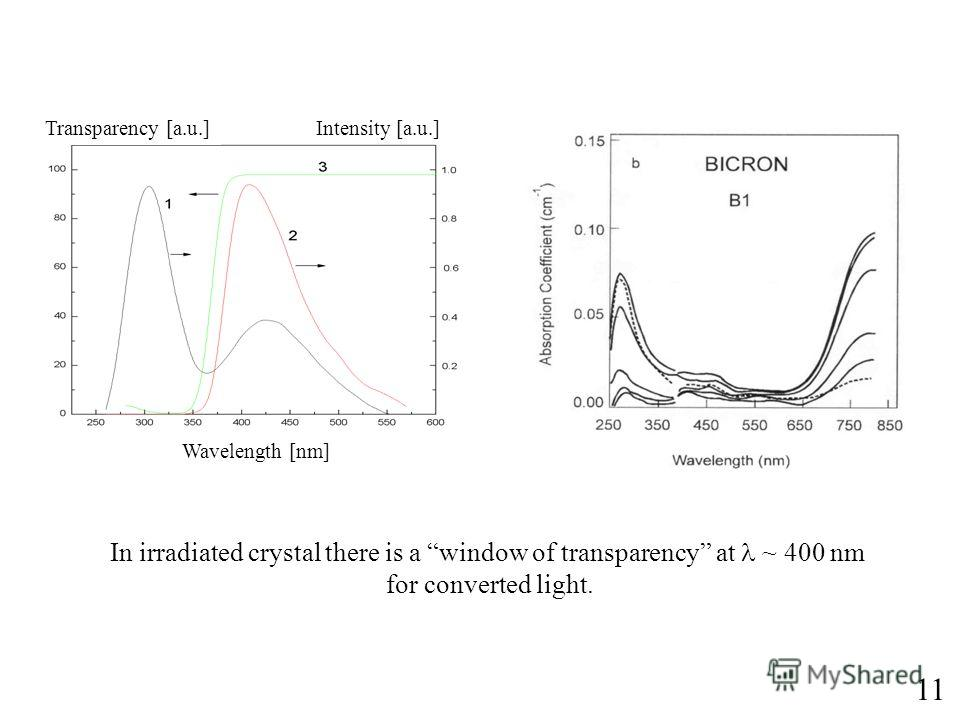 11 Wavelength [nm] Intensity [a.u.] Transparency [a.u.] In irradiated crystal there is a window of transparency at ~ 400 nm for converted light.
