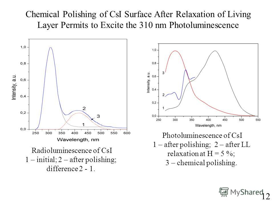 Radioluminescence of CsI 1 – initial; 2 – after polishing; difference 2 - 1. Chemical Polishing of CsI Surface After Relaxation of Living Layer Permits to Excite the 310 nm Photoluminescence Photoluminescence of CsI 1 – after polishing; 2 – after LL