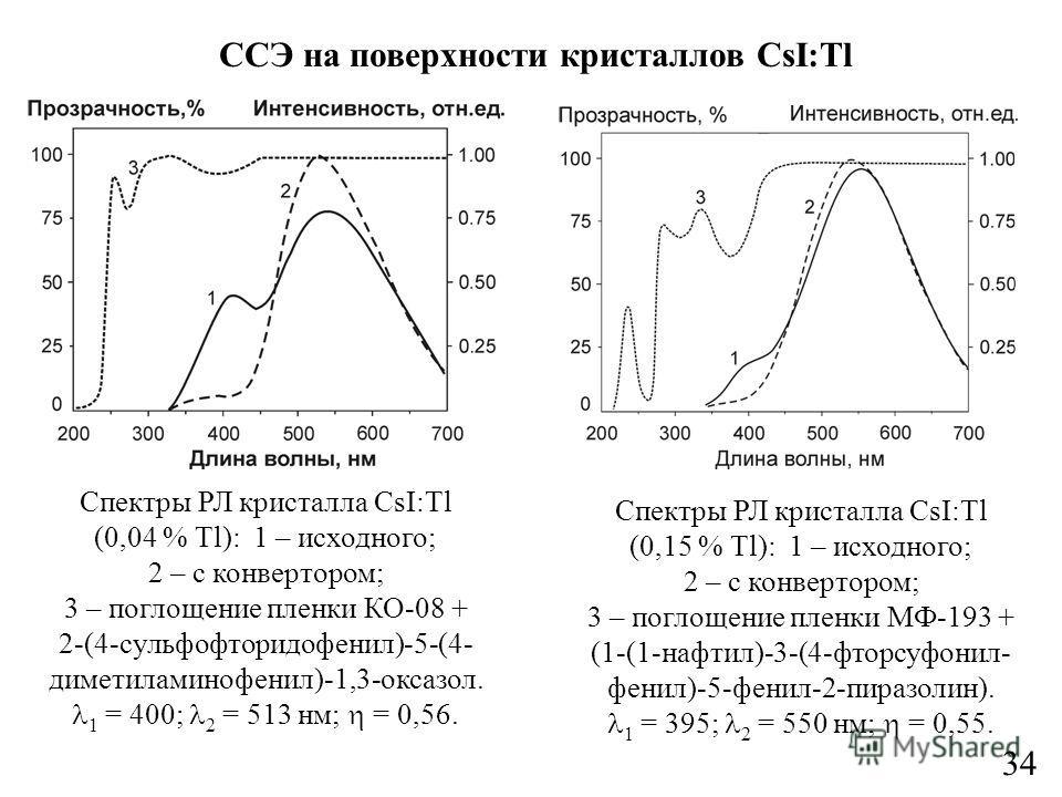 Спектры РЛ кристалла CsI:Tl (0,15 % Tl): 1 – исходного; 2 – с конвертором; 3 – поглощение пленки МФ-193 + (1-(1-нафтил)-3-(4-фторсуфонил- фенил)-5-фенил-2-пиразолин). 1 = 395; 2 = 550 нм; = 0,55. ССЭ на поверхности кристаллов CsI:Tl Спектры РЛ криста