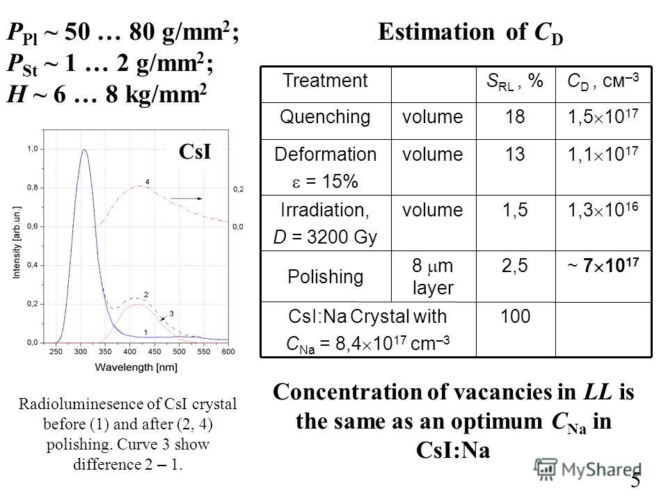 P Pl ~ 50 … 80 g/mm 2 ; P St ~ 1 … 2 g/mm 2 ; H ~ 6 … 8 kg/mm 2 Estimation of C D Radioluminesence of CsI crystal before (1) and after (2, 4) polishing. Curve 3 show difference 2 – 1. CsI Concentration of vacancies in LL is the same as an optimum C N