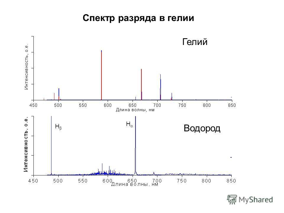 Спектр разряда в гелии Гелий Водород H H