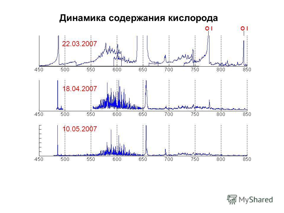 22.03.2007 18.04.2007 10.05.2007 Динамика содержания кислорода O I