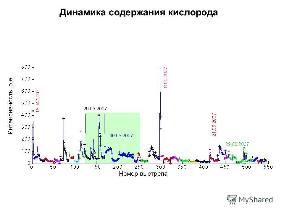 Номер выстрела Интенсивность, о.е. Динамика содержания кислорода 8.06.2007 29.05.2007 21.06.2007 30.05.2007 16.04.2007 29.06.2007