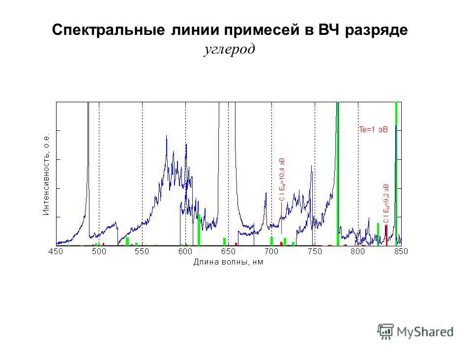 С I E u =9,2 эВ С I E u =10,4 эВ Te=1 эВ Спектральные линии примесей в ВЧ разряде углерод