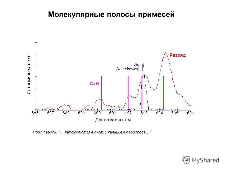 Длина волны, нм Интенсивность, о.е. CaH Разряд Ne (калибровка) Молекулярные полосы примесей Пирс, Гайдон: … наблюдаются в дугах с кальцием в водороде…
