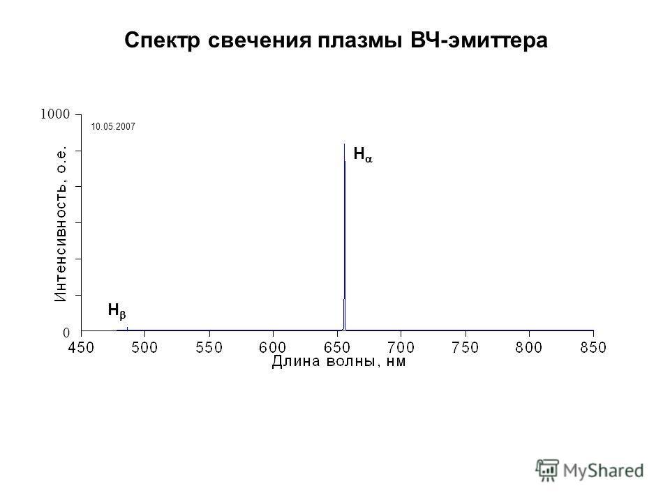 Спектр свечения плазмы ВЧ-эмиттера H H 0 1000 10.05.2007