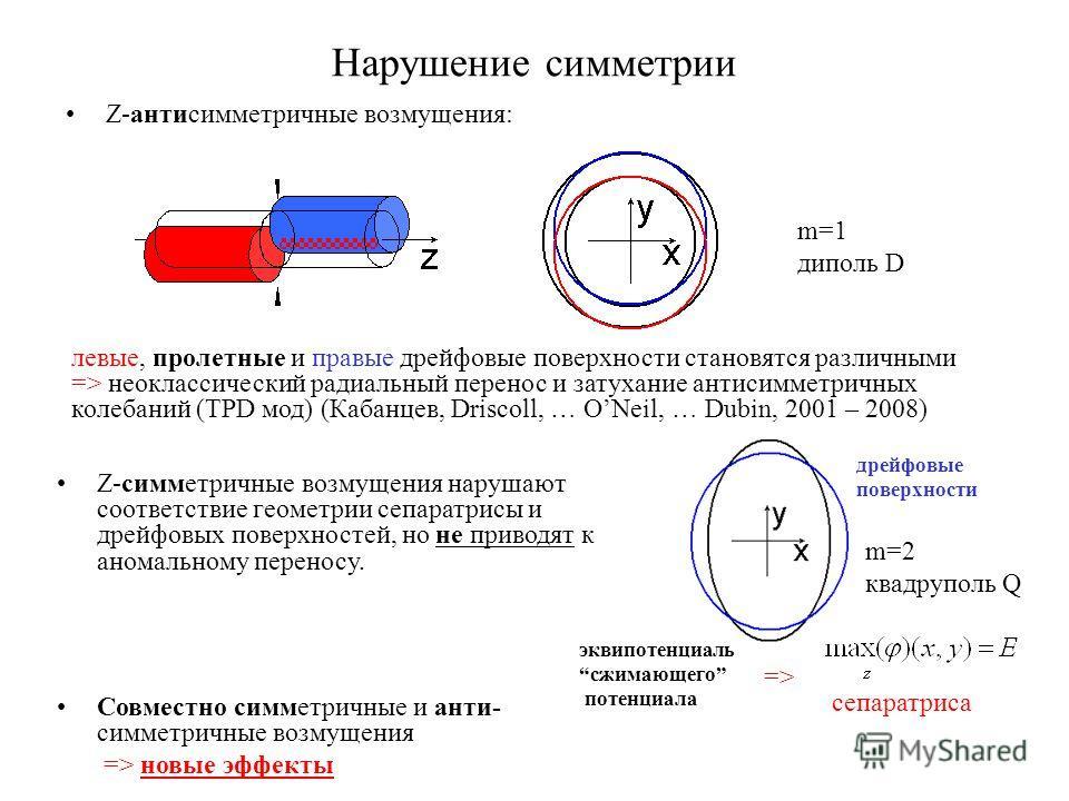 Нарушение симметрии Z-антисимметричные возмущения: левые, пролетные и правые дрейфовые поверхности становятся различными => неоклассический радиальный перенос и затухание антисимметричных колебаний (TPD мод) (Кабанцев, Driscoll, … ONeil, … Dubin, 200