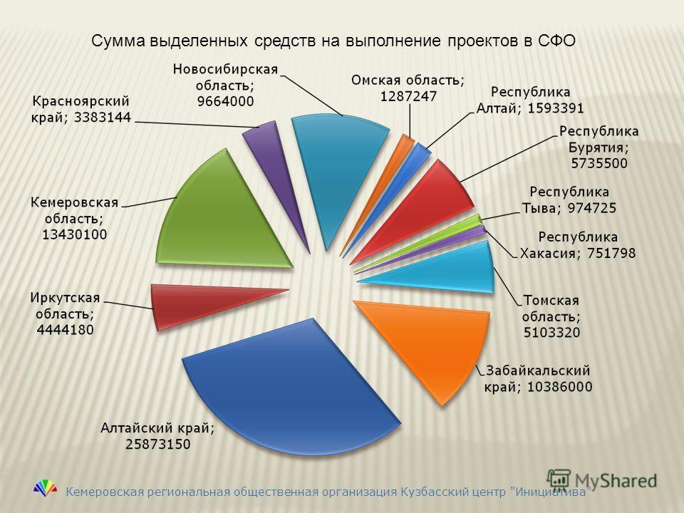 Сумма выделенных средств на выполнение проектов в СФО Кемеровская региональная общественная организация Кузбасский центр Инициатива