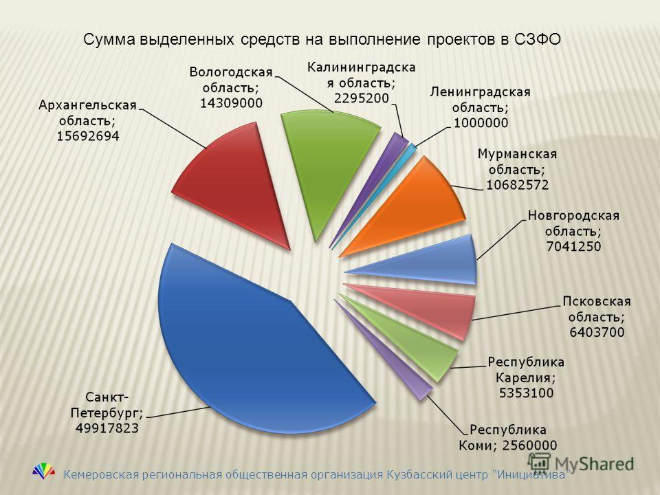 Сумма выделенных средств на выполнение проектов в СЗФО Кемеровская региональная общественная организация Кузбасский центр Инициатива