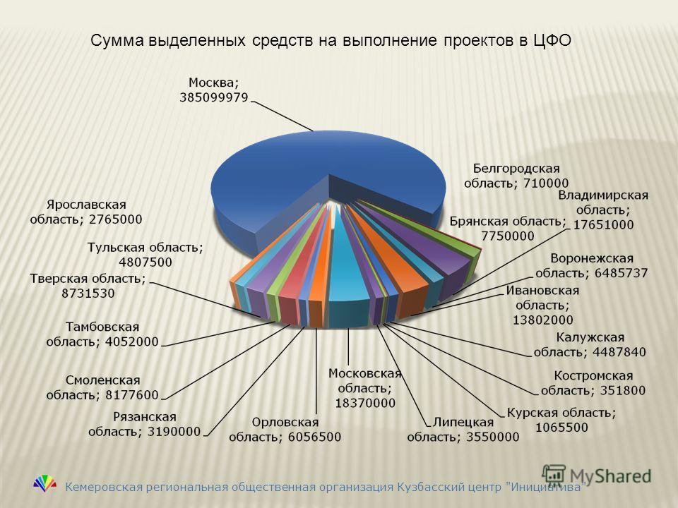 Сумма выделенных средств на выполнение проектов в ЦФО Кемеровская региональная общественная организация Кузбасский центр Инициатива