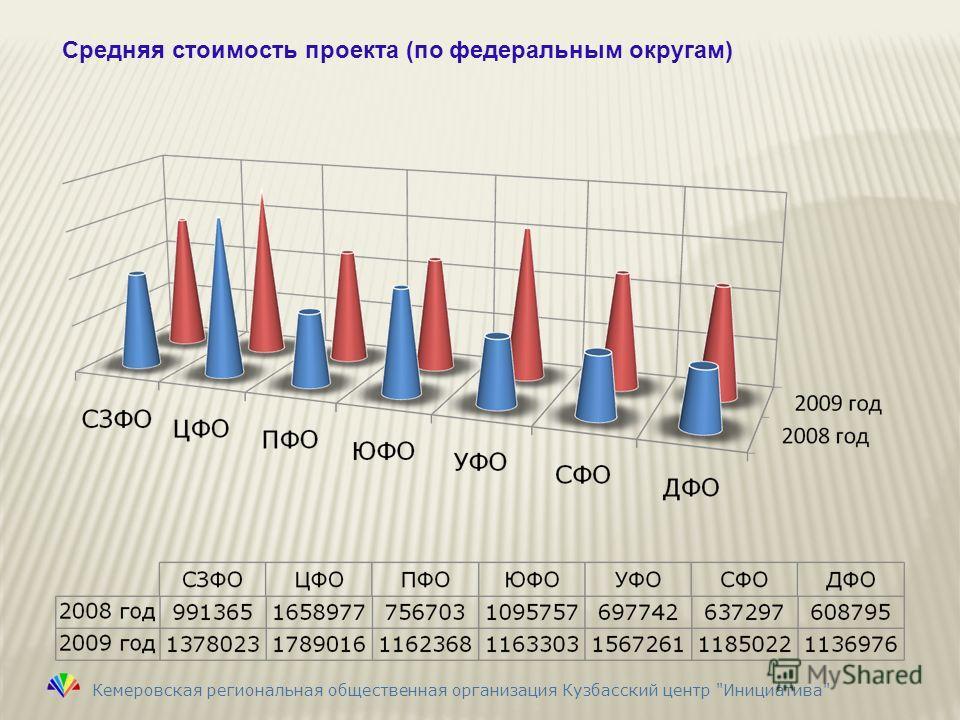Средняя стоимость проекта (по федеральным округам) Кемеровская региональная общественная организация Кузбасский центр Инициатива