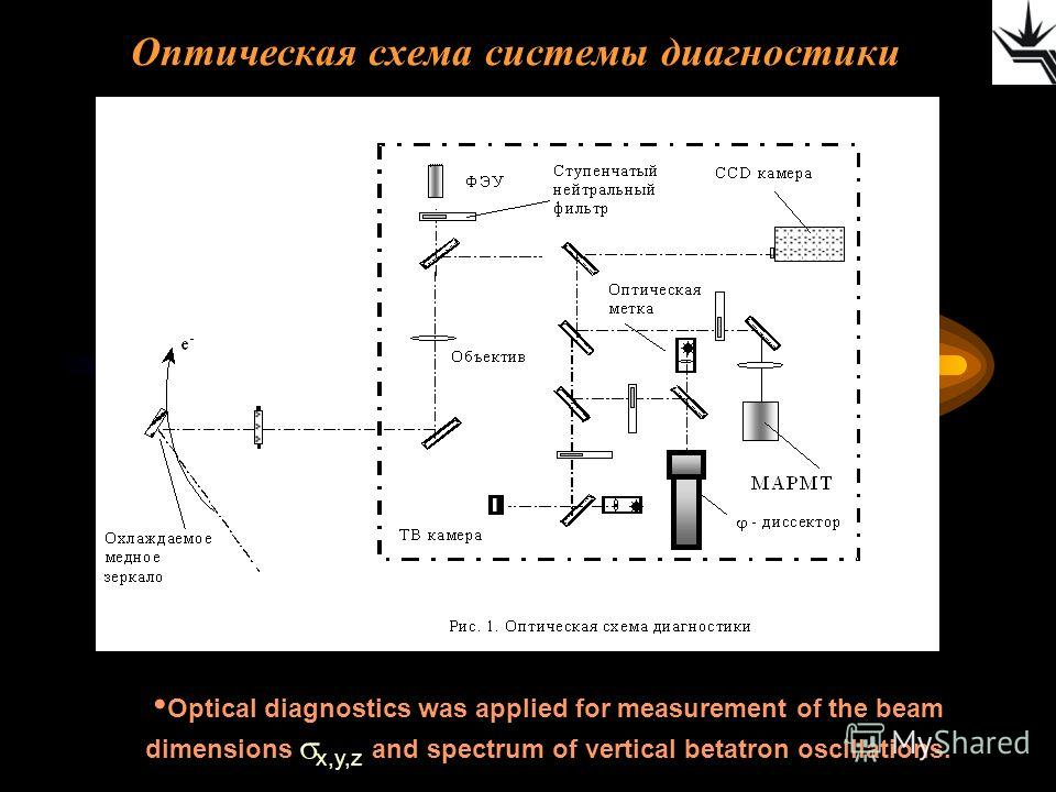 Оптическая схема системы диагностики Optical diagnostics was applied for measurement of the beam dimensions x,y,z and spectrum of vertical betatron oscillations.