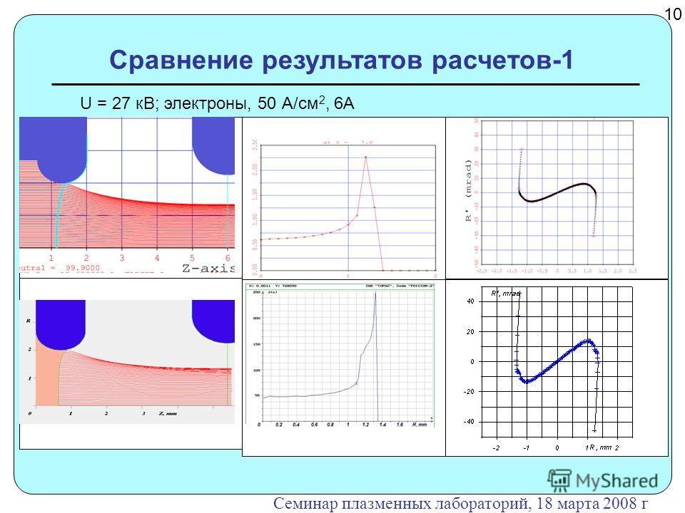 Сравнение результатов расчетов-1 10 Семинар плазменных лабораторий, 18 марта 2008 г U = 27 кВ; электроны, 50 А/см 2, 6А