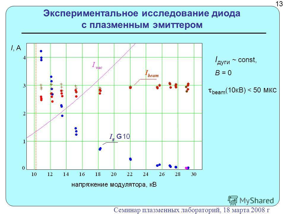 Экспериментальное исследование диода с плазменным эмиттером I, A I дуги ~ const, B = 0 beam (10кВ) < 50 мкс 13 Семинар плазменных лабораторий, 18 марта 2008 г