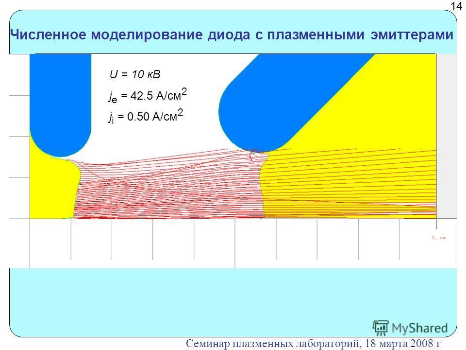 Численное моделирование диода с плазменными эмиттерами U = 10 кВ j e = 42.5 A/cм 2 j i = 0.50 A/cм 2 14 Семинар плазменных лабораторий, 18 марта 2008 г